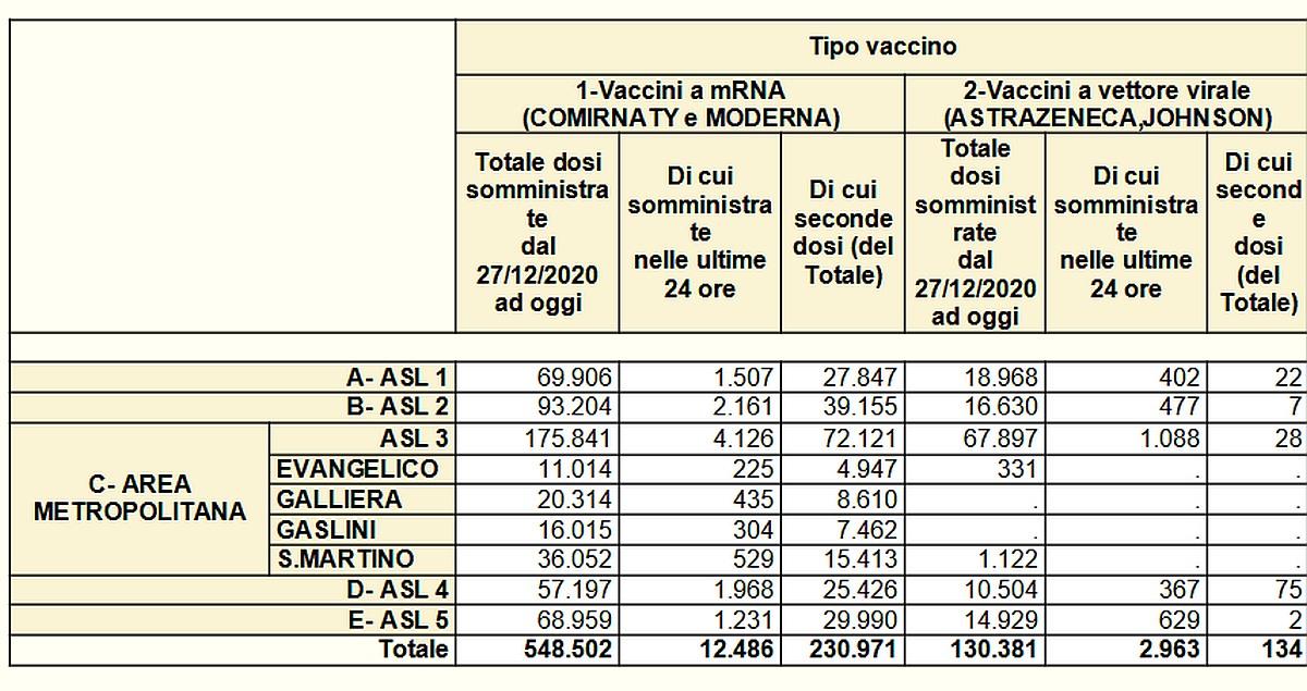 Vaccinazioni in Liguria 2021-05-06- covid