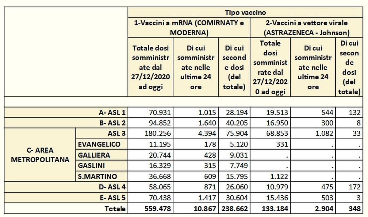 Vaccinazioni in Liguria 2021-05-07- covid