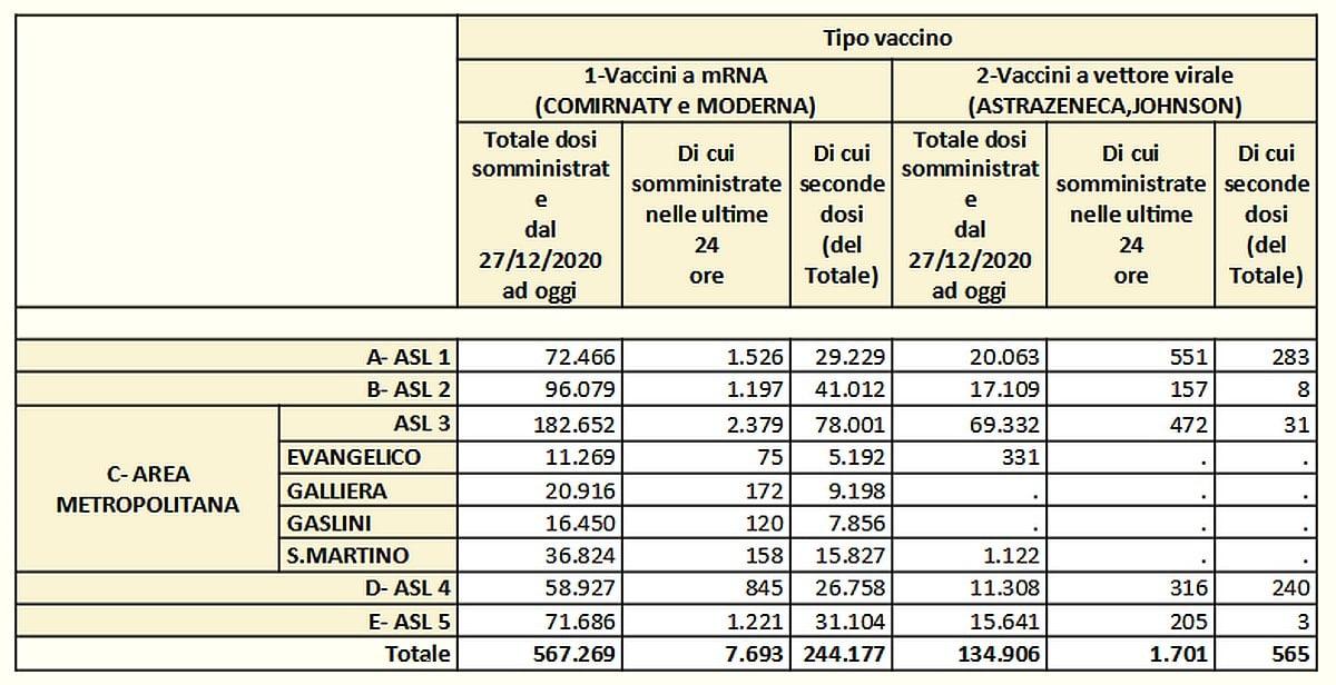 Vaccinazioni in Liguria 2021-05-08- covid