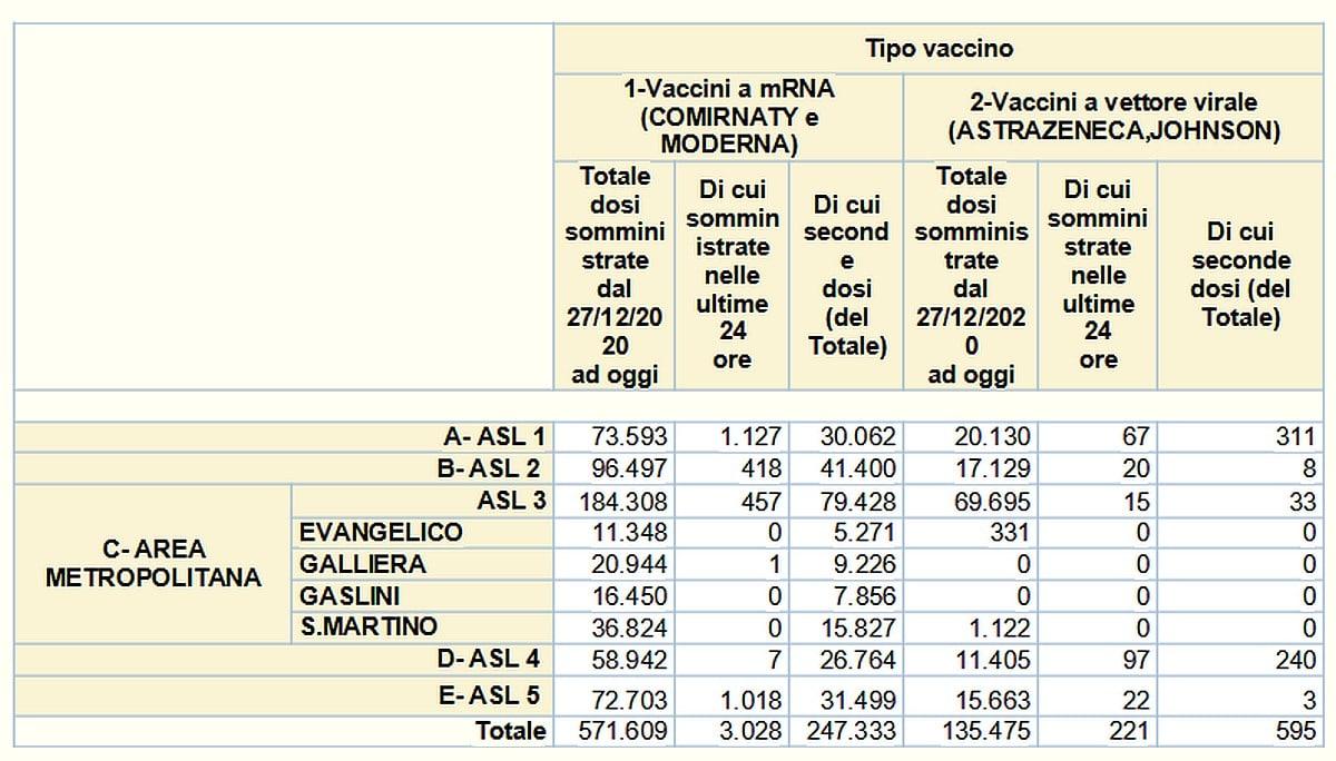 Vaccinazioni in Liguria 2021-05-09- covid