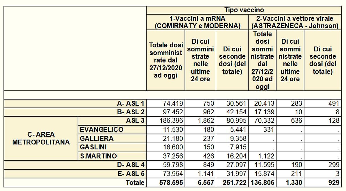Vaccinazioni in Liguria 2021-05-10- covid