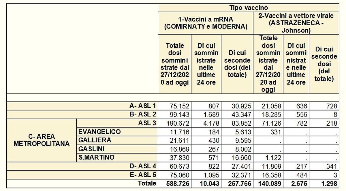 Vaccinazioni in Liguria 2021-05-11- covid