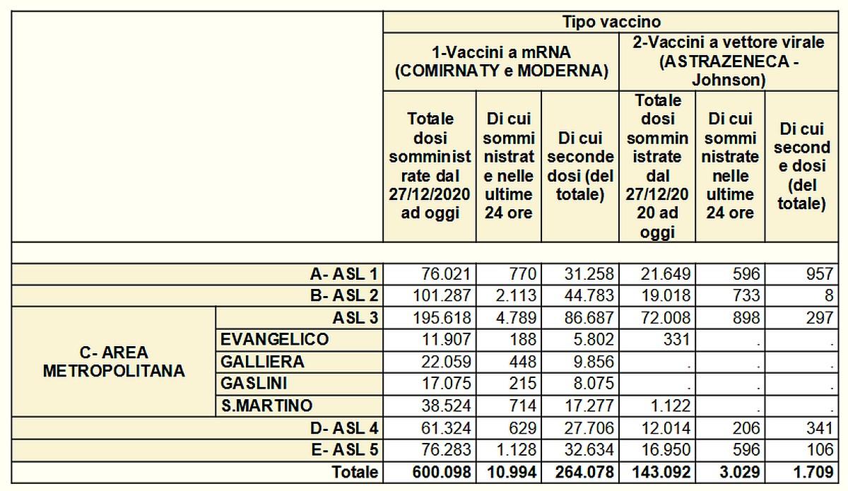 Vaccinazioni in Liguria 2021-05-12- covid