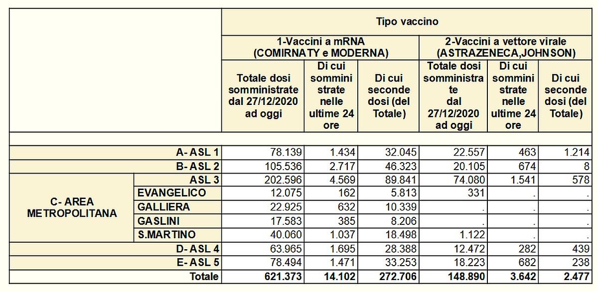 Vaccinazioni in Liguria 2021-05-14- covid