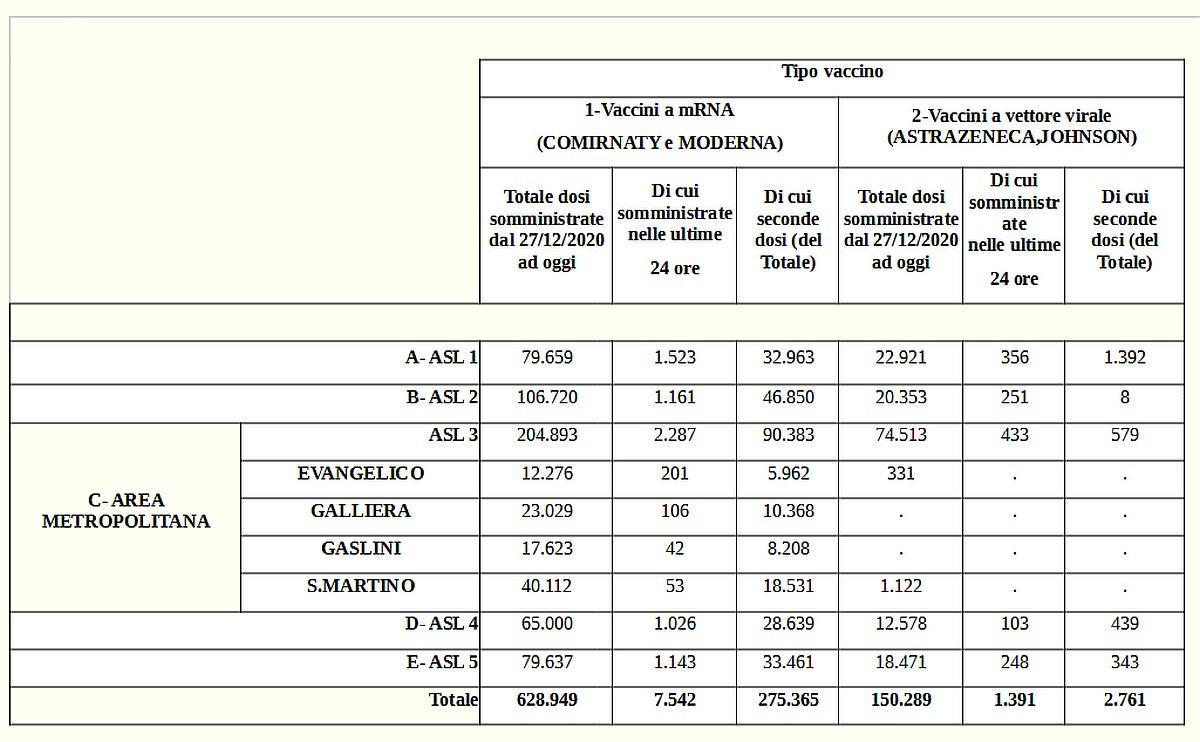 Vaccinazioni in Liguria 2021-05-15- covid