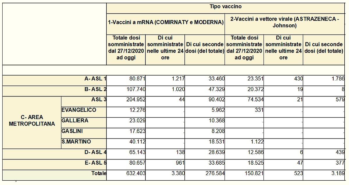 Vaccinazioni in Liguria 2021-05-16- covid