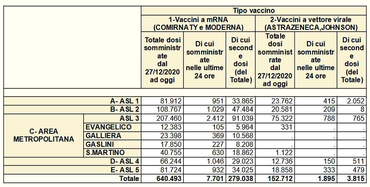 Vaccinazioni in Liguria 2021-05-17- covid