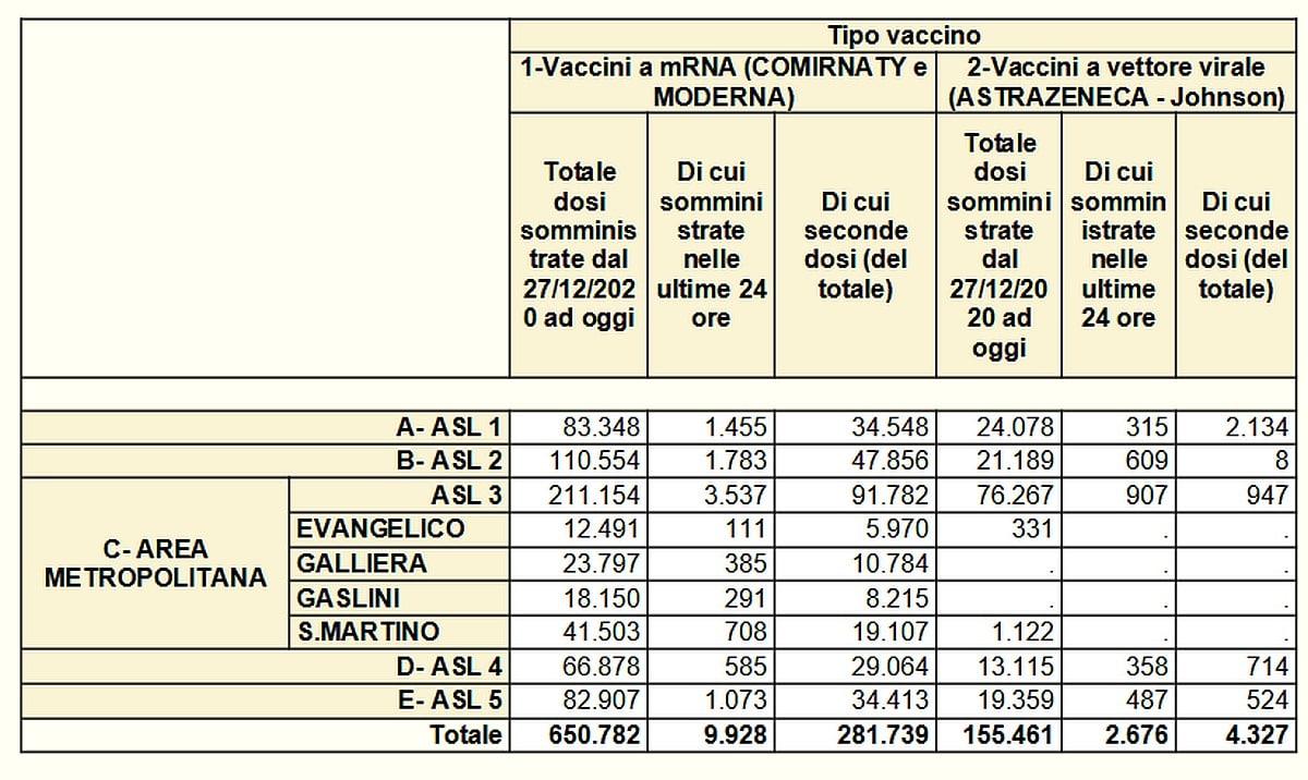Vaccinazioni in Liguria 2021-05-18- covid