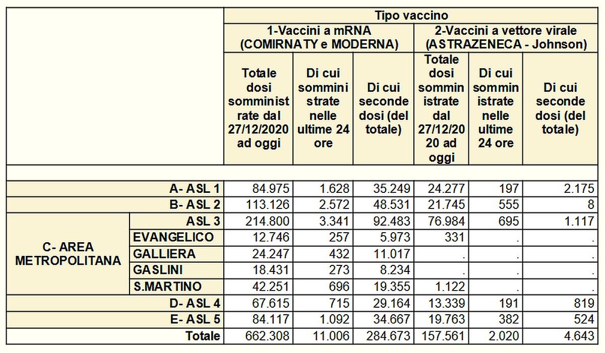 Vaccinazioni in Liguria 2021-05-19- covid