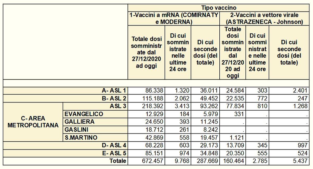 Vaccinazioni in Liguria 2021-05-20- covid