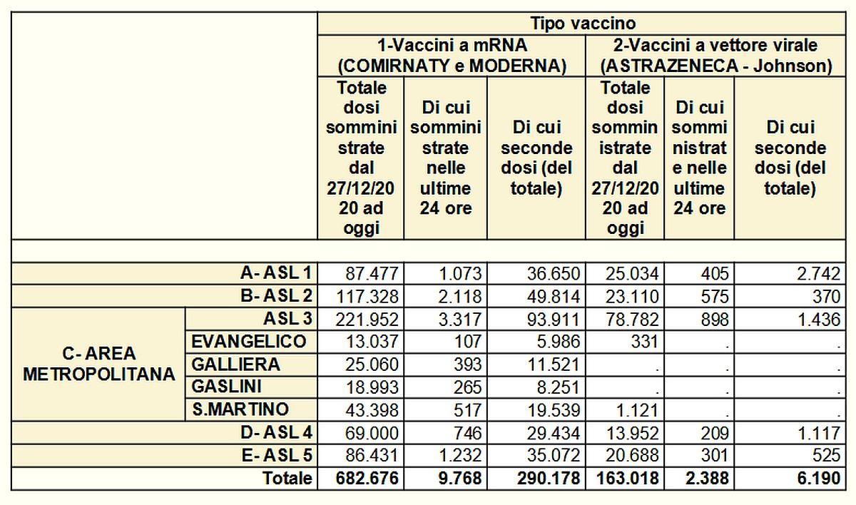 Vaccinazioni in Liguria 2021-05-21- covid