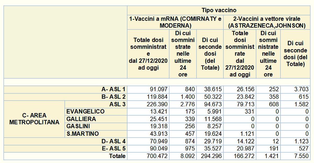 Vaccinazioni in Liguria 2021-05-24- covid