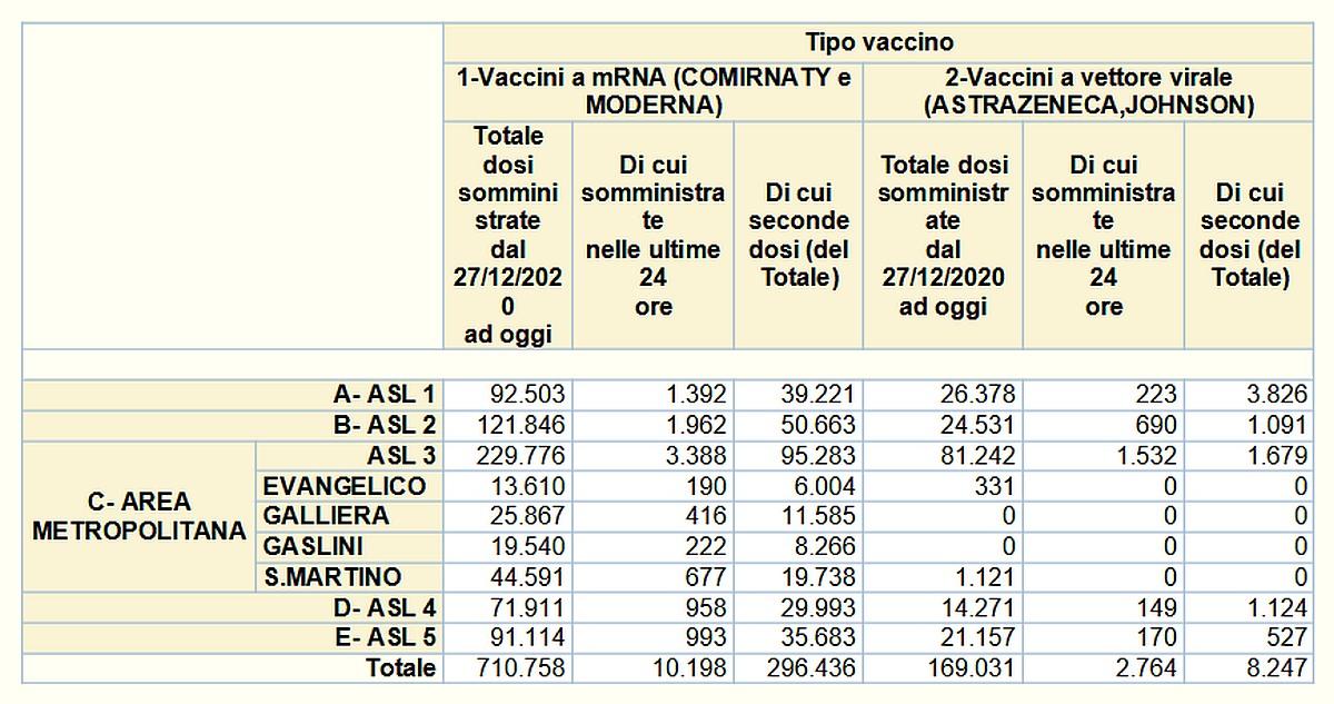 Vaccinazioni in Liguria 2021-05-25- covid