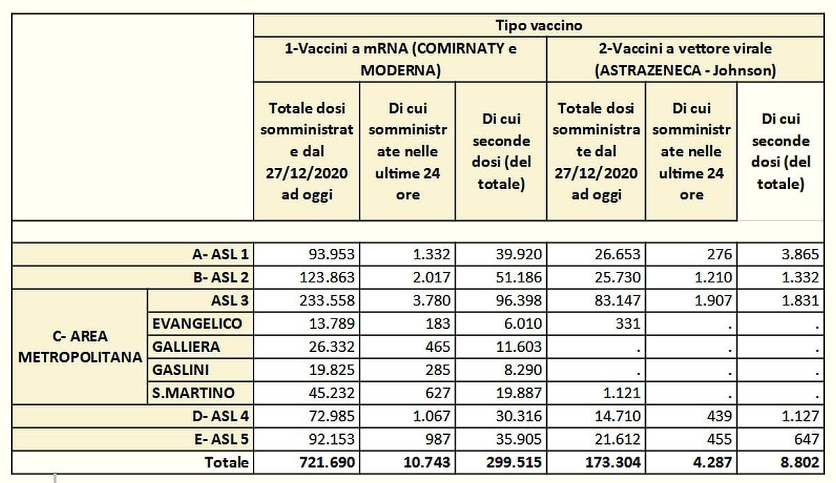 Vaccinazioni in Liguria 2021-05-26- covid