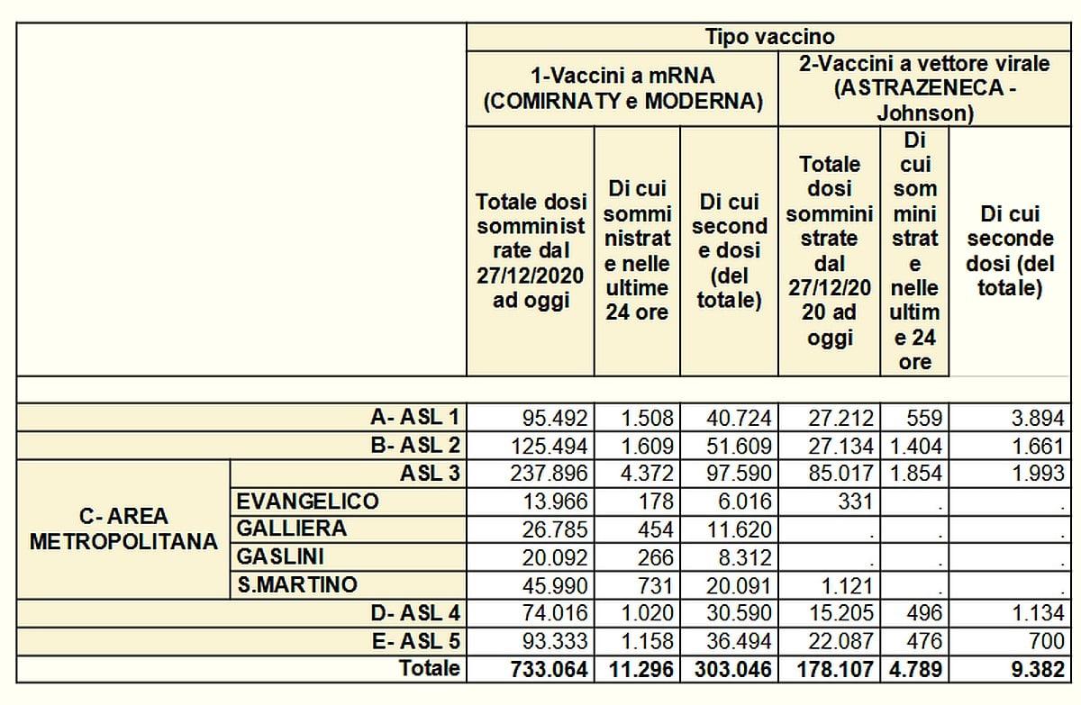 Vaccinazioni in Liguria 2021-05-27- covid