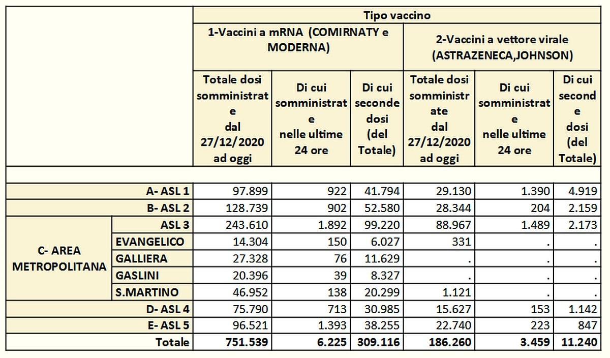 Vaccinazioni in Liguria 2021-05-29- covid