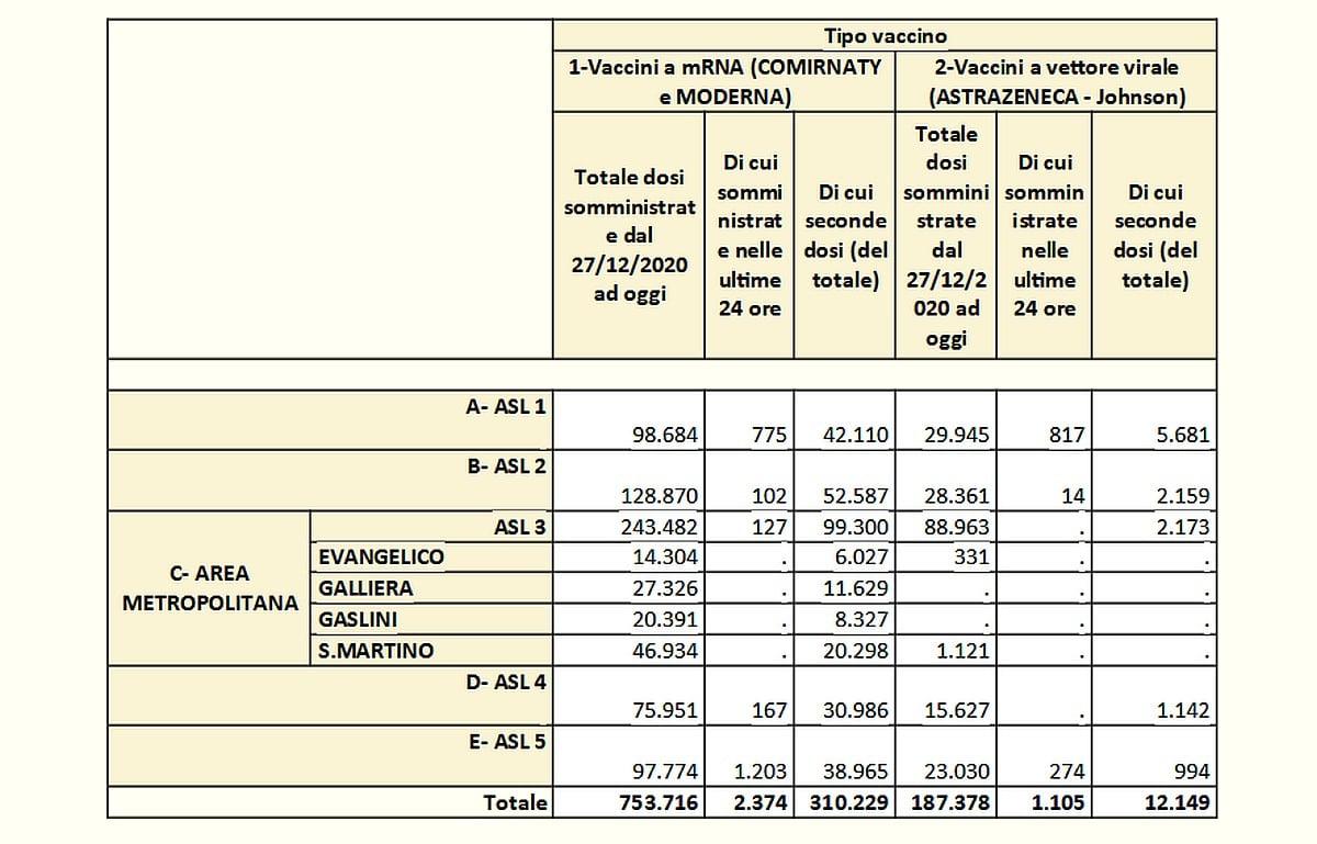 Vaccinazioni in Liguria 2021-05-30- covid