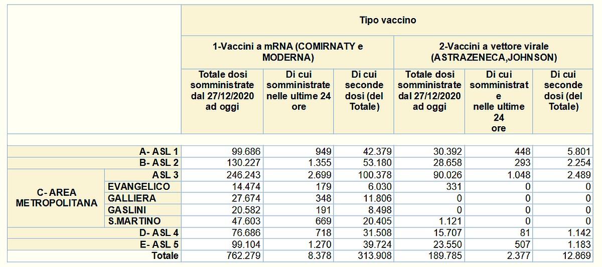Vaccinazioni in Liguria 2021-05-31- covid