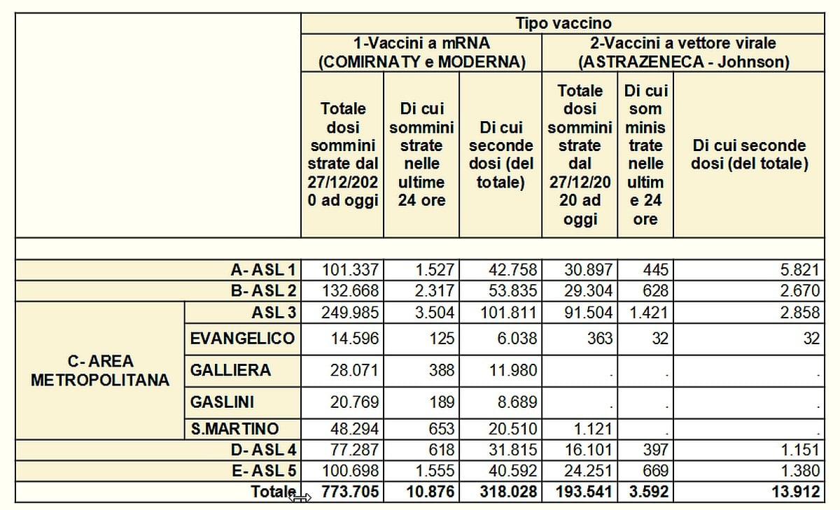 Vaccinazioni in Liguria 2021-06-01- covid