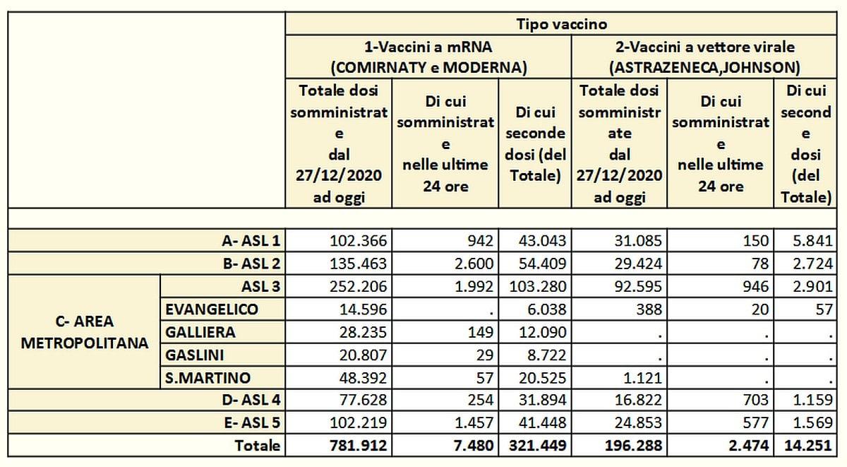 Vaccinazioni in Liguria 2021-06-02- covid
