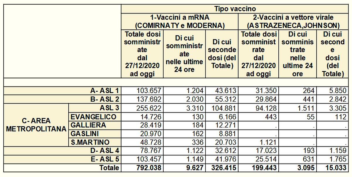 Vaccinazioni in Liguria 2021-06-03- covid