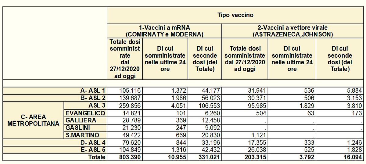 Vaccinazioni in Liguria 2021-06-04- covid