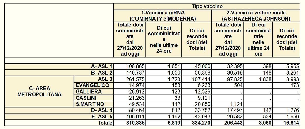 Vaccinazioni in Liguria 2021-06-05- covid