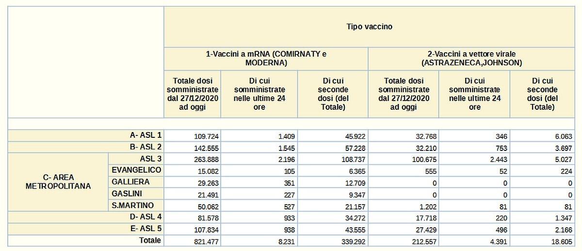 Vaccinazioni in Liguria 2021-06-07- covid